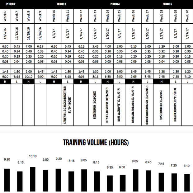 marathons-training-volume-hrs