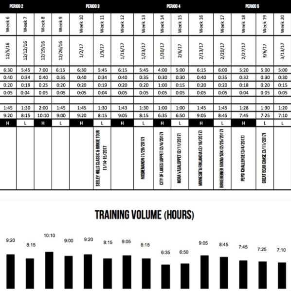 marathons-training-volume-hrs